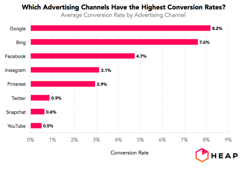 Advertising Channels with the Highest Conversion Rates